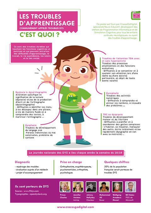Schéma descriptif des troubles de comportement chez l'enfant